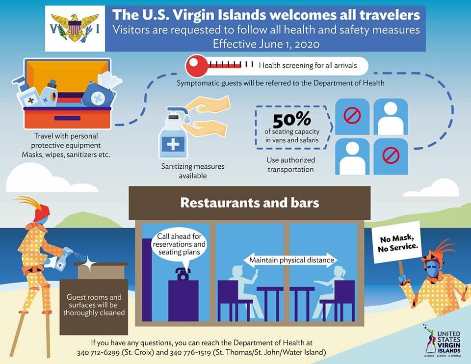 U.S. Virgin Islands Travel Protocols Infographic